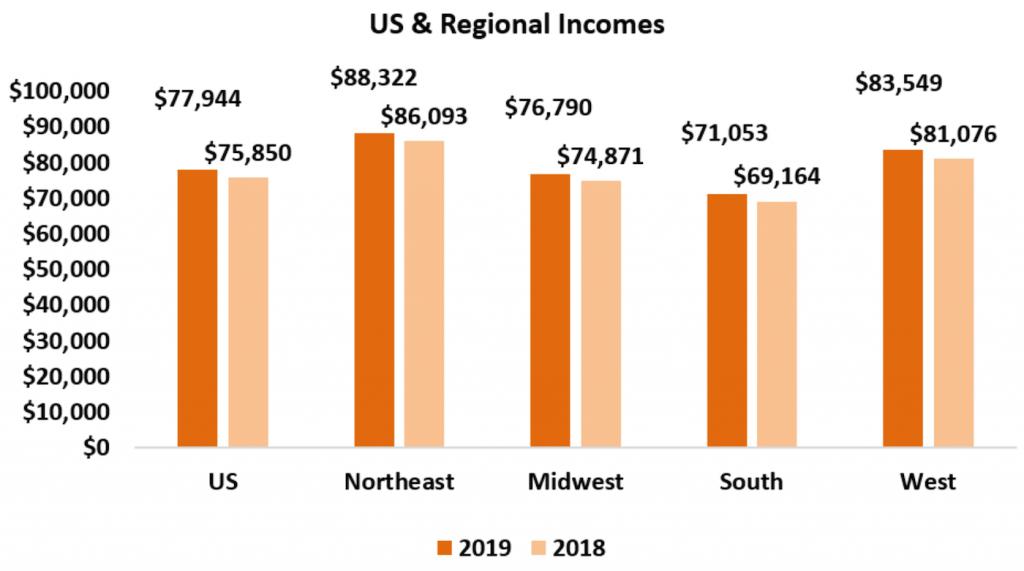 Housing Affordability By Region